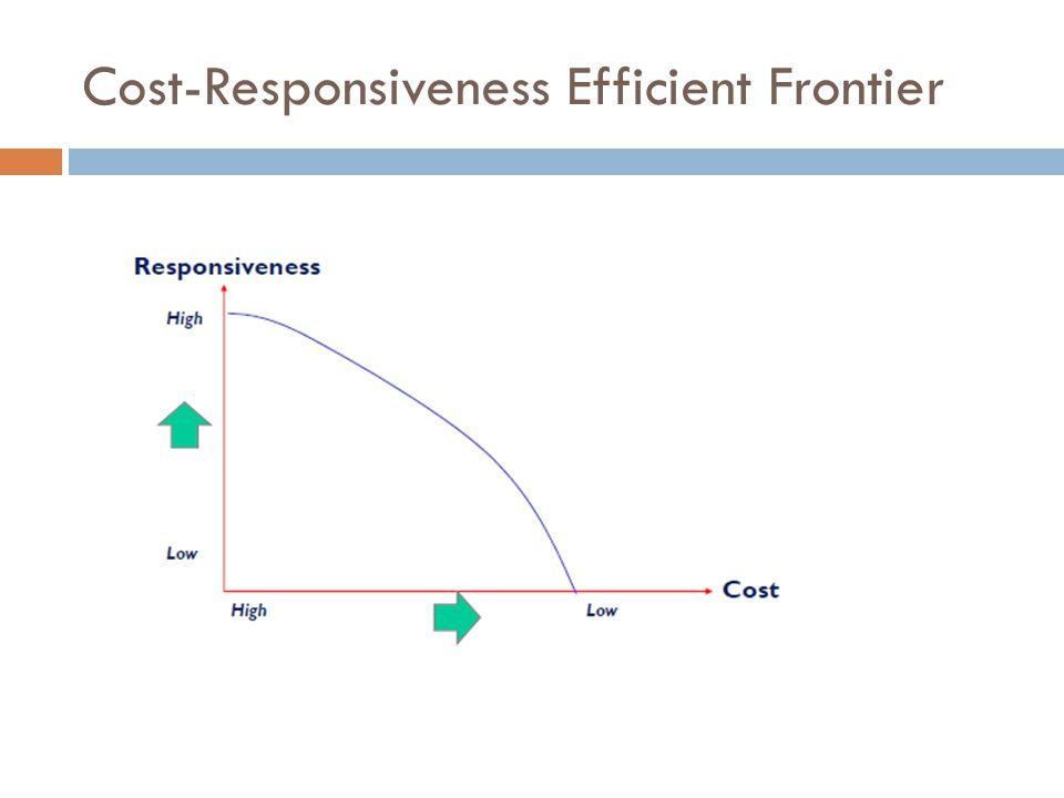 Cost-Responsiveness Efficient Frontier