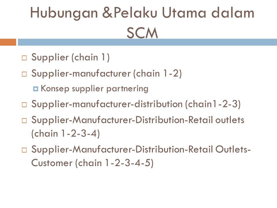 Hubungan &Pelaku Utama dalam SCM  Supplier (chain 1)  Supplier-manufacturer (chain 1-2)  Konsep supplier partnering  Supplier-manufacturer-distrib