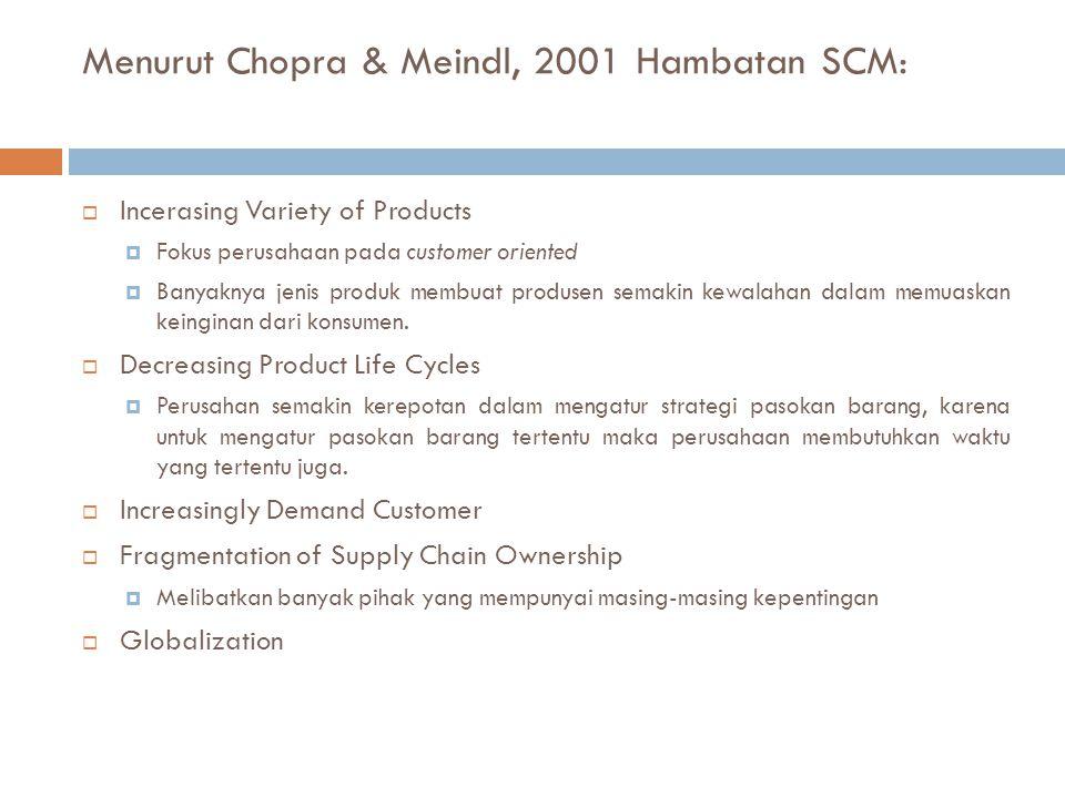 Menurut Chopra & Meindl, 2001 Hambatan SCM:  Incerasing Variety of Products  Fokus perusahaan pada customer oriented  Banyaknya jenis produk membua