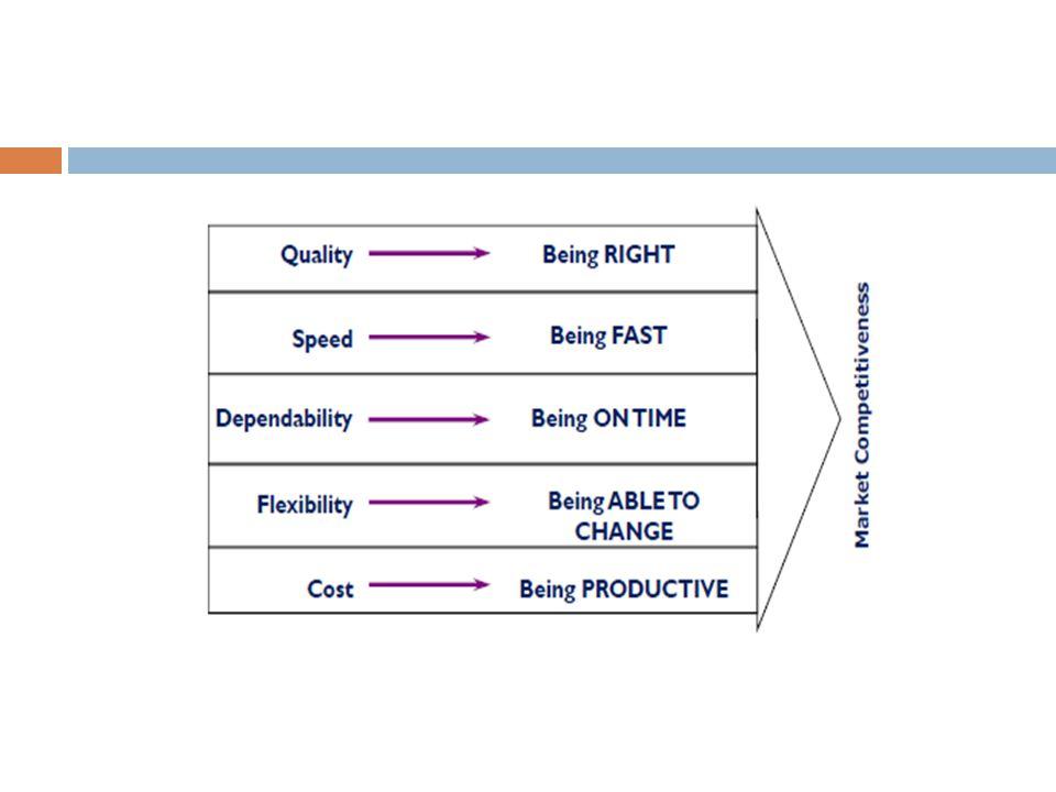 Supply Chain Management  Pelaku industri mulai sadar bahwa untuk menyediakan produk yang murah, berkualitas dan cepat, perbaikan di internal perusahaan manufaktur tidak cukup.
