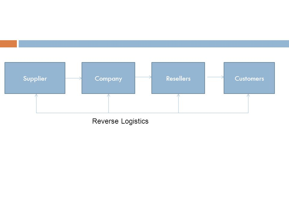 SupplierCustomersResellersCompany Reverse Logistics