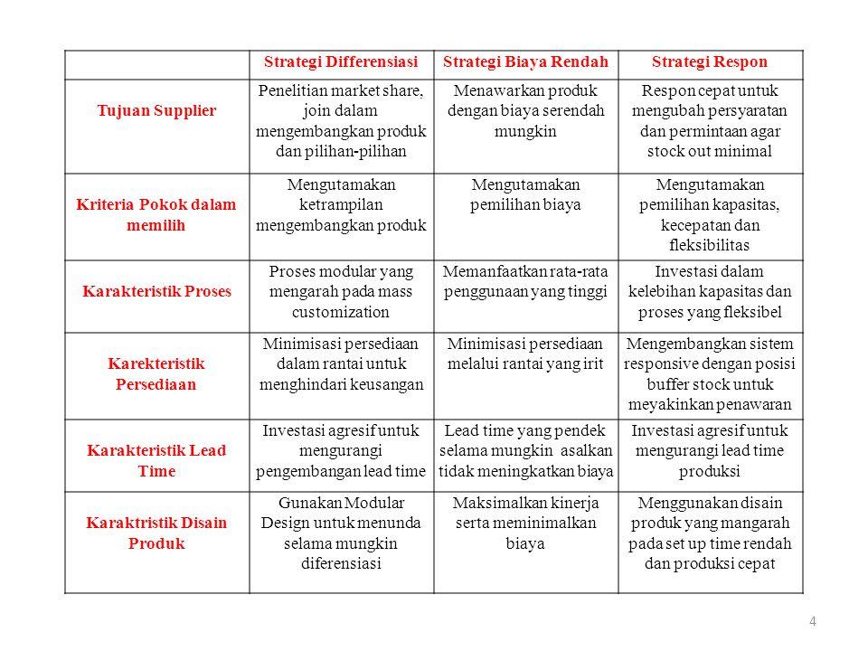Strategi DifferensiasiStrategi Biaya RendahStrategi Respon Tujuan Supplier Penelitian market share, join dalam mengembangkan produk dan pilihan-piliha