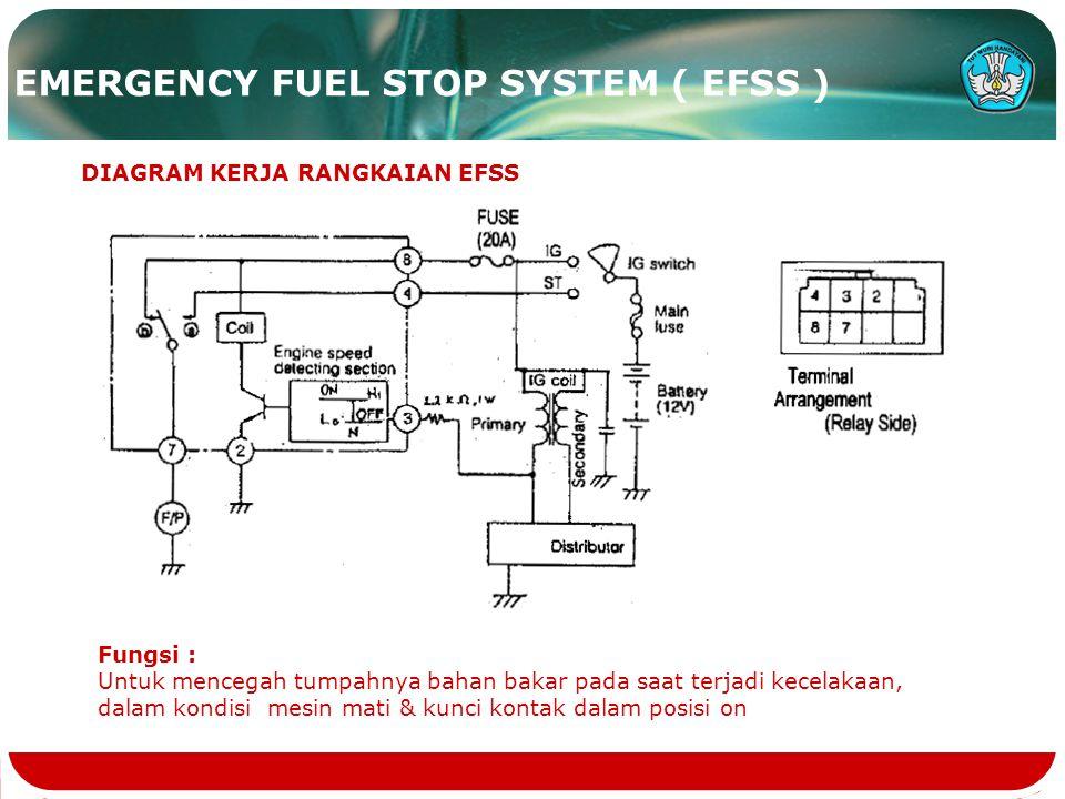 EMERGENCY FUEL STOP SYSTEM ( EFSS ) DIAGRAM KERJA RANGKAIAN EFSS Fungsi : Untuk mencegah tumpahnya bahan bakar pada saat terjadi kecelakaan, dalam kondisi mesin mati & kunci kontak dalam posisi on