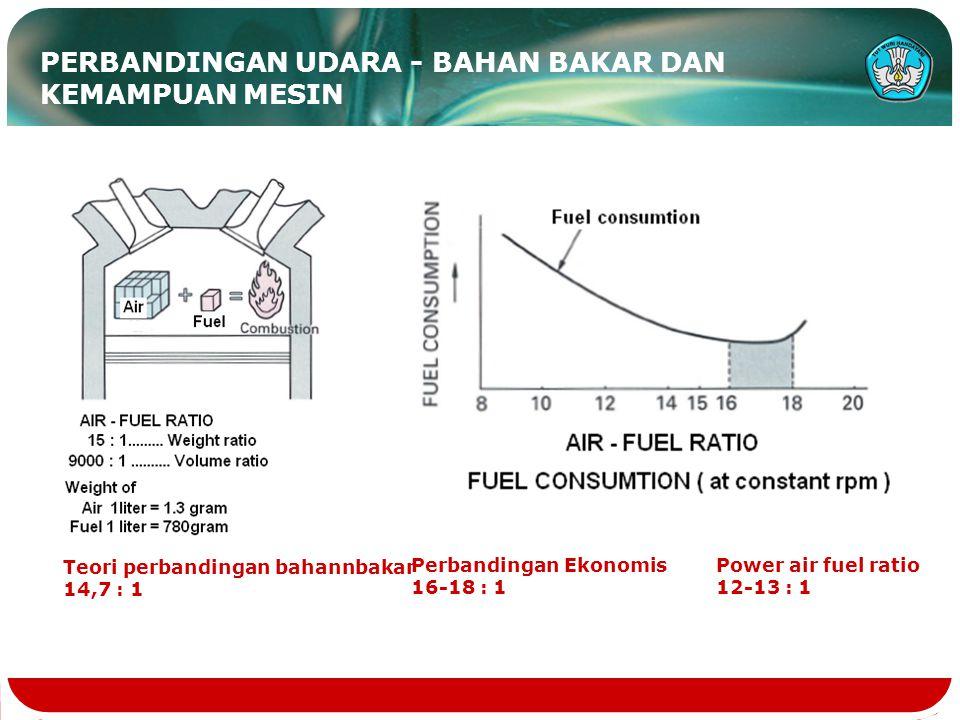 PERBANDINGAN UDARA - BAHAN BAKAR DAN KEMAMPUAN MESIN Teori perbandingan bahannbakar 14,7 : 1 Perbandingan Ekonomis 16-18 : 1 Power air fuel ratio 12-13 : 1