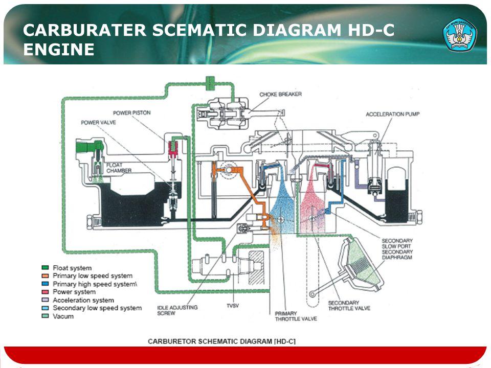 CARBURATER SCEMATIC DIAGRAM HD-C ENGINE