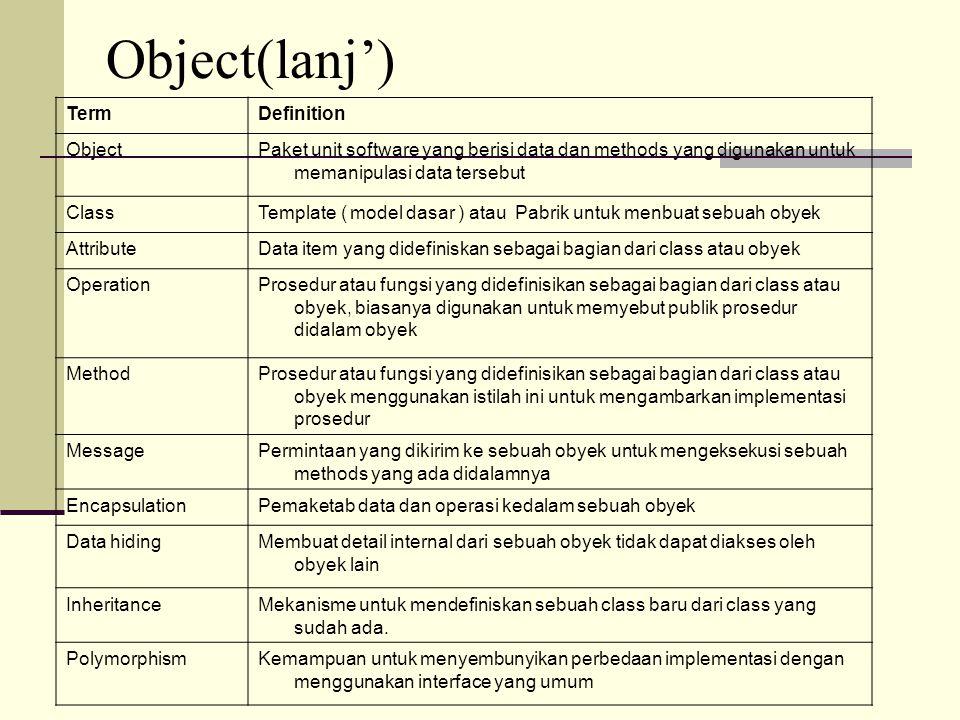 TermDefinition ObjectPaket unit software yang berisi data dan methods yang digunakan untuk memanipulasi data tersebut ClassTemplate ( model dasar ) at