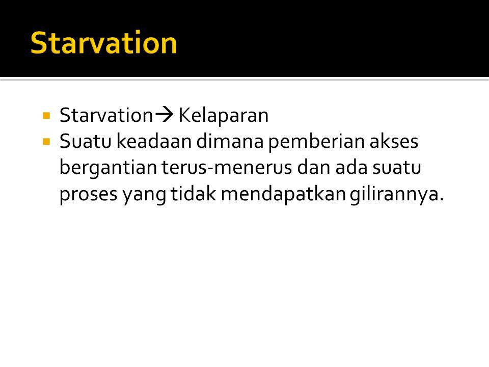 Starvation  Kelaparan  Suatu keadaan dimana pemberian akses bergantian terus-menerus dan ada suatu proses yang tidak mendapatkan gilirannya.