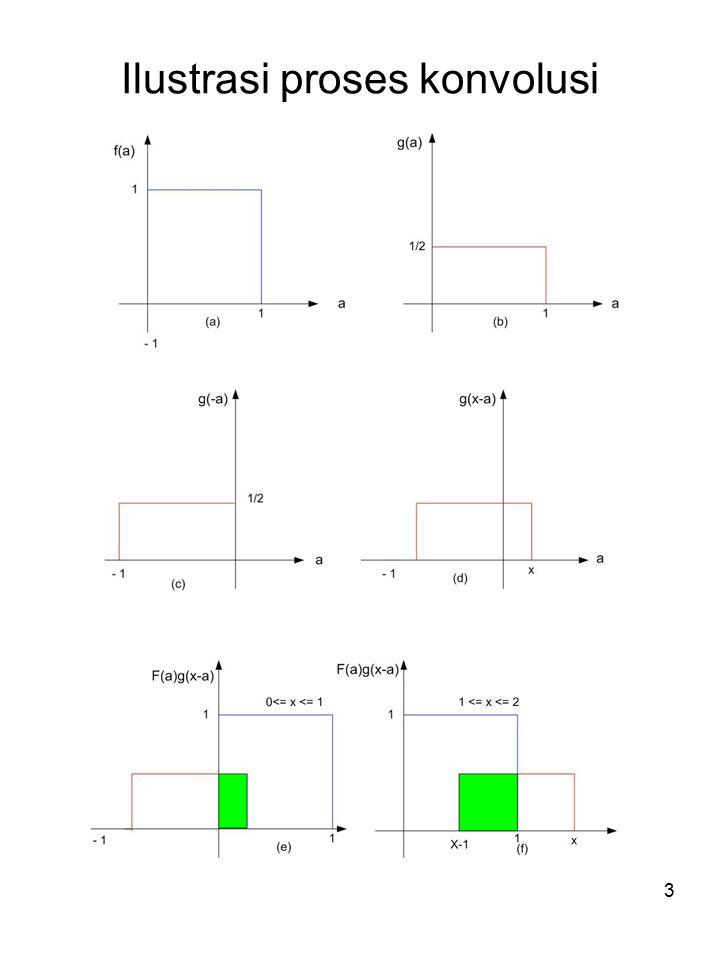 4 1 2 1/2 x f(x)*g(x) (g) Contoh ilustrasi konvolusi lain adalah impulse Fungsi Impulse Fungsi Delta Dirac pada domain kontinue dan Fungsi Delta Kronecker pada domain diskrit d(x) yang mempunyai nilai 1 pada suatu x dan mempunyai nilai 0 pada x lainnya.