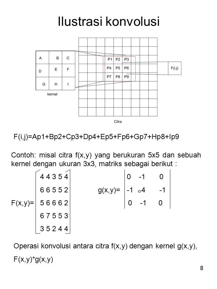 9 Menghitung hasil konvolusi 1.Menempatkan kernel pada sudut kiri atas, kemudian hitung nilai pixel pada posisi (0,0) dari kernel : hasil = 3 2.Geser kernel satu pixel ke kanan,kemudian hitung nilai pixel pada posisi (0,0) dari kernel: hasil = 0 3.Selanjutnya dengan cara yang sama geser ke kanan, dst 4.Geser kernel satu pixel ke bawah, lakukan perhitungan seperti diatas 5.Nilai pixel citra tepi tidak berubah 4 4 3 5 4 6 3 0 2 2 5 0 2 6 2 = hasil konvolusi 6 6 0 2 3 3 5 2 4 4