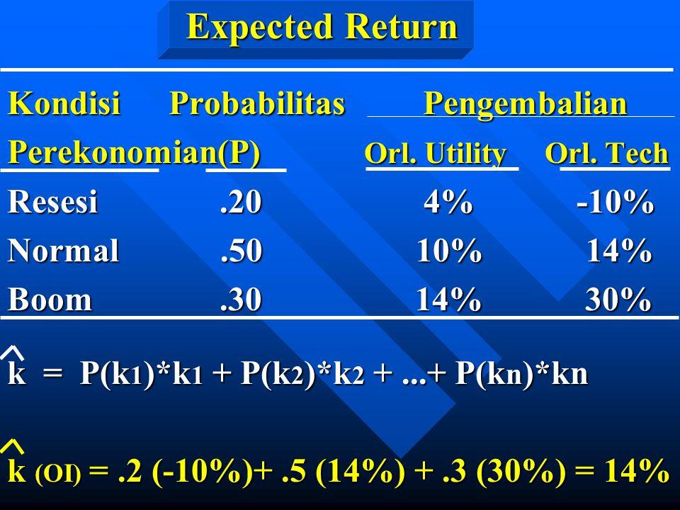 Expected Return Kondisi Probabilitas Pengembalian Perekonomian(P) Orl. Utility Orl. Tech Resesi.20 4% -10% Normal.50 10% 14% Boom.30 14% 30% k = P(k 1