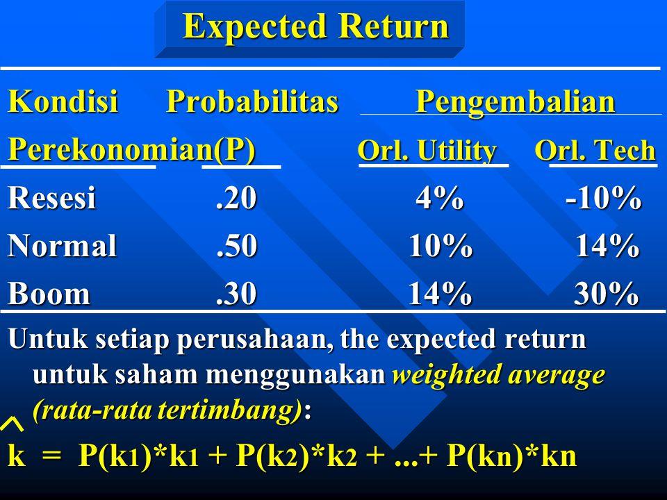Expected Return Kondisi Probabilitas Pengembalian Perekonomian(P) Orl. Utility Orl. Tech Resesi.20 4% -10% Normal.50 10% 14% Boom.30 14% 30% Untuk set