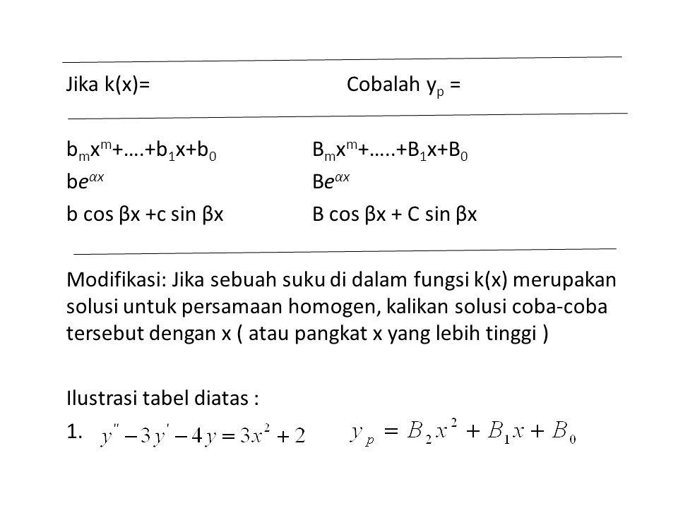 Jika k(x)= Cobalah y p = b m x m +….+b 1 x+b 0 B m x m +…..+B 1 x+B 0 be αx Be αx b cos βx +c sin βxB cos βx + C sin βx Modifikasi: Jika sebuah suku di dalam fungsi k(x) merupakan solusi untuk persamaan homogen, kalikan solusi coba-coba tersebut dengan x ( atau pangkat x yang lebih tinggi ) Ilustrasi tabel diatas : 1.