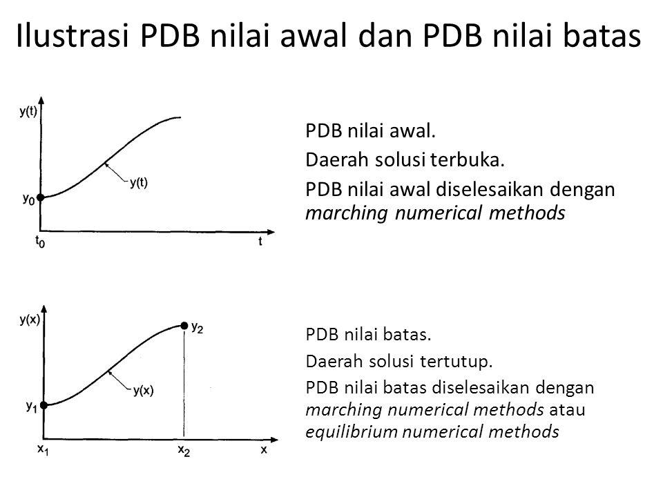 Ilustrasi PDB nilai awal dan PDB nilai batas PDB nilai awal. Daerah solusi terbuka. PDB nilai awal diselesaikan dengan marching numerical methods PDB