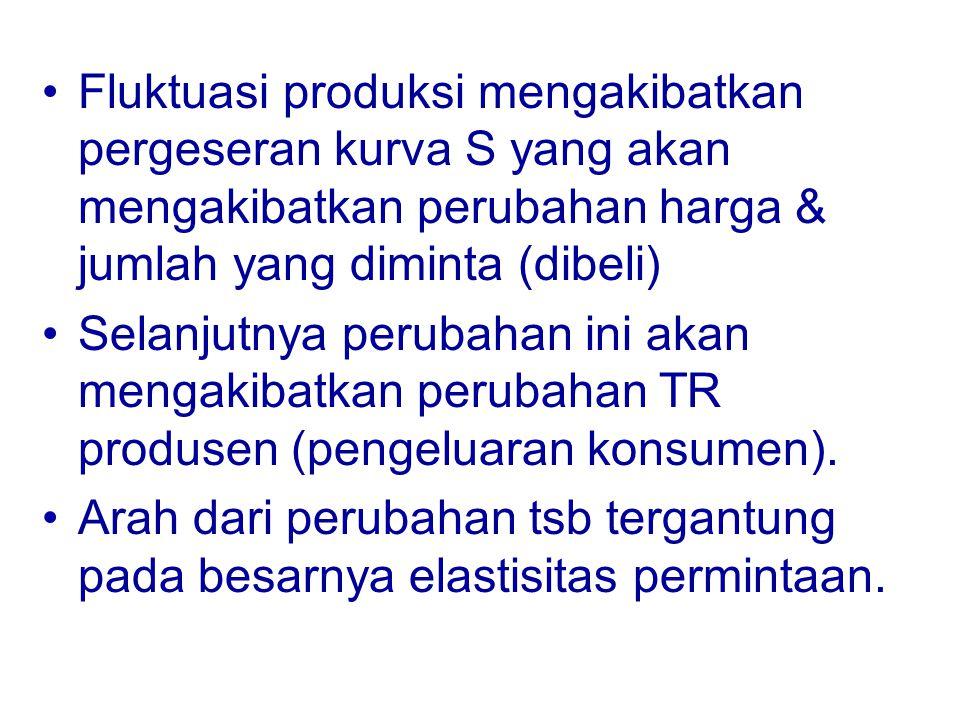 Keterangan : De = kurva permintaan elastis Di = kurva permintaan inelastis q = Jumlah produksi yang direncanakan direncanakan q1, q2 = Jumlah produksi yang tidak direncanakan direncanakan HARGA De Di Pi2 Pe2 P Pe1 Pi1 0 q1 q q2 Q Gambar 5.1.