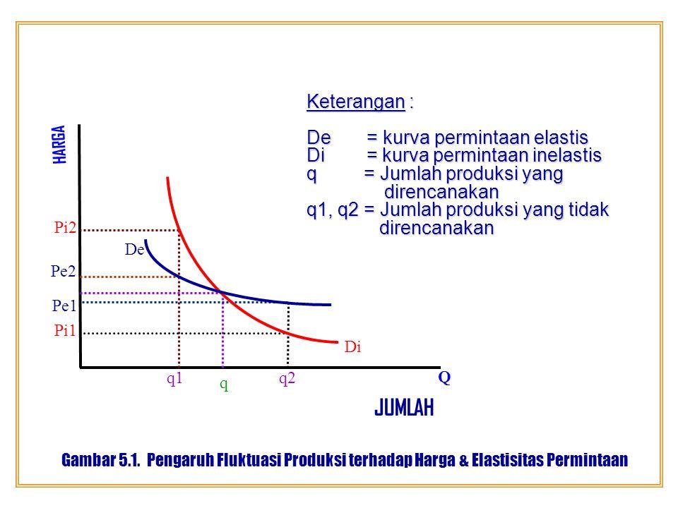 Jika produksi di atas rencana (Q2), harga cenderung turun.