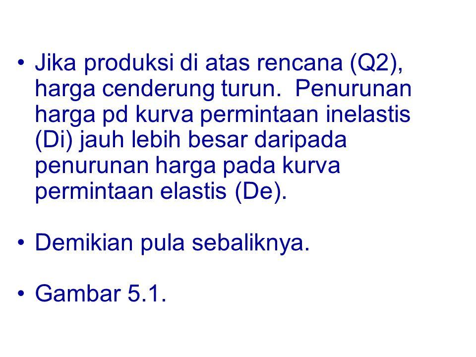 Pg= Harga pasar gelap P E = Harga keseimbangan musim paceklik Pmak = Harga maksimum Pe Q beras 0 P beras Pmak D S Excess Demand Pg QsQeQd