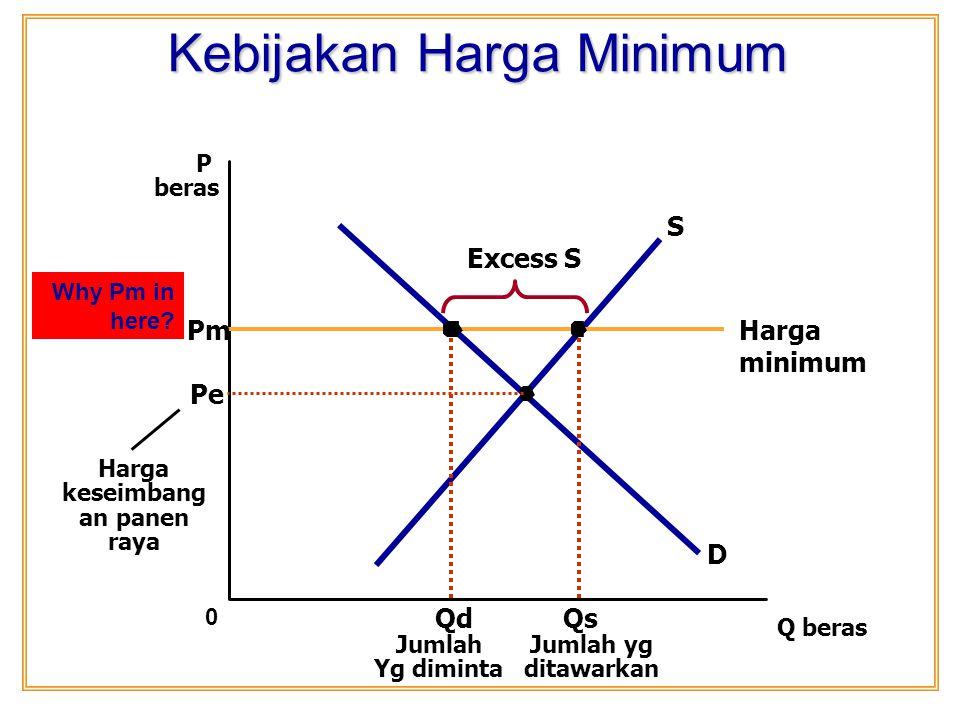 Pm: Harga Minimum Pada saat panen raya, penawaran meningkat (kurva penawaran beras bergeser ke....??) sehingga harga keseimbangan panen raya merosot jauh.