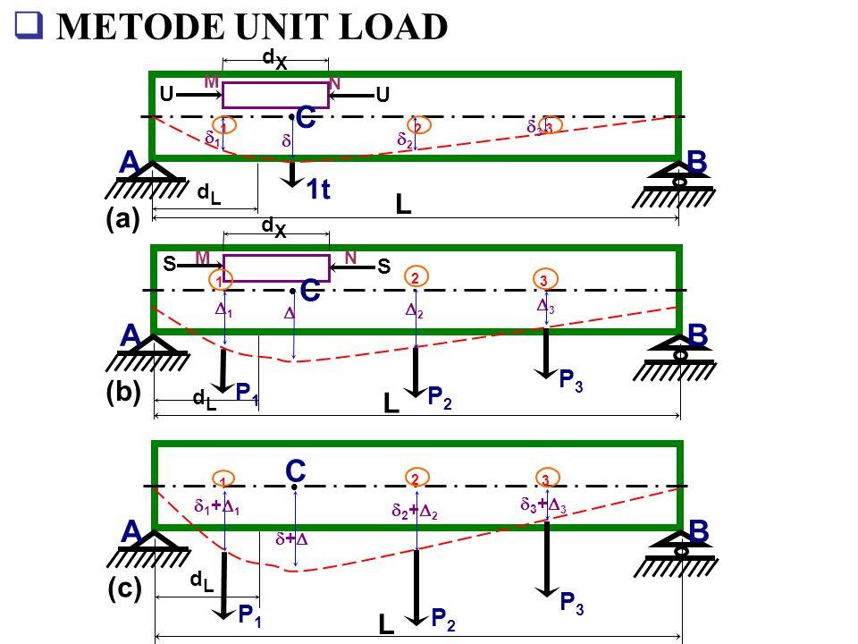  Misal tekanan total sebesar S disembarang serat (MN), luas penampangnya = d A  Beban P 1, P 2, P 3, juga menyebabkan defleksi disepan- jang batang :  1 di P 1,  2 di P 2,  3 di P 3 Mencari defleksi dititik C  Beban P 1, P 2, P 3 pada balok, maka timbul tegangan dari dalam balok  Serat MN mengalami perpendekan d L  Kerja virtual beban luar : 1/2P 1.
