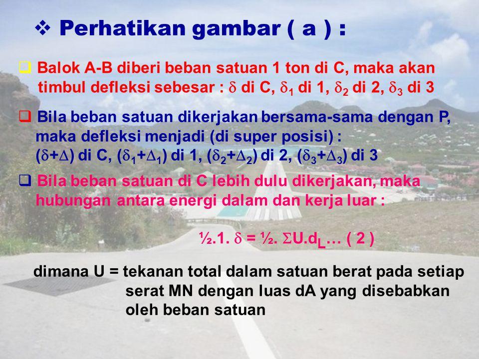  Perhatikan gambar ( a ) :  Balok A-B diberi beban satuan 1 ton di C, maka akan timbul defleksi sebesar :  di C,  1 di 1,  2 di 2,  3 di 3  Bila beban satuan dikerjakan bersama-sama dengan P, maka defleksi menjadi (di super posisi) : (  +  ) di C, (  1 +  1 ) di 1, (  2 +  2 ) di 2, (  3 +  3 ) di 3  Bila beban satuan di C lebih dulu dikerjakan, maka hubungan antara energi dalam dan kerja luar : ½.1.