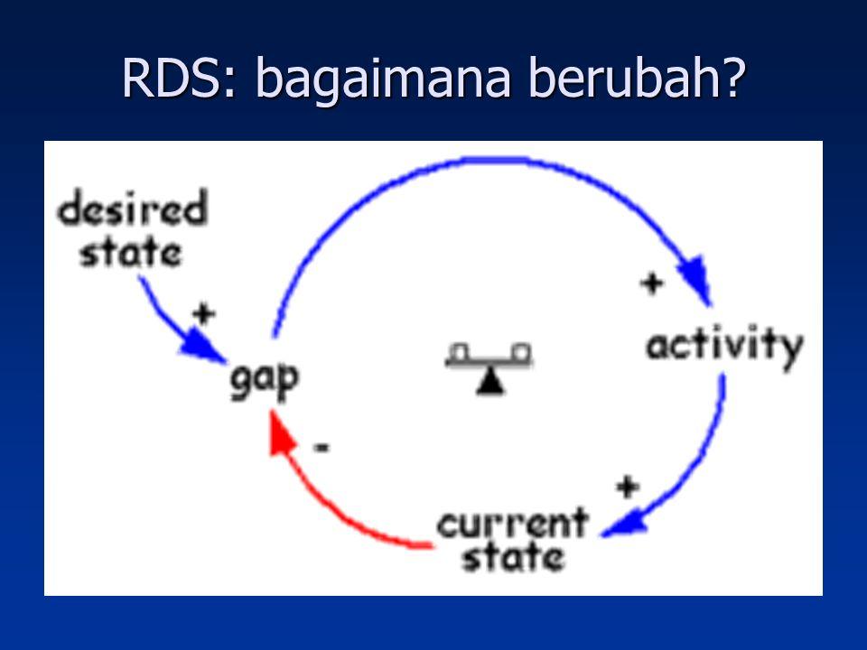 RDS: bagaimana berubah?