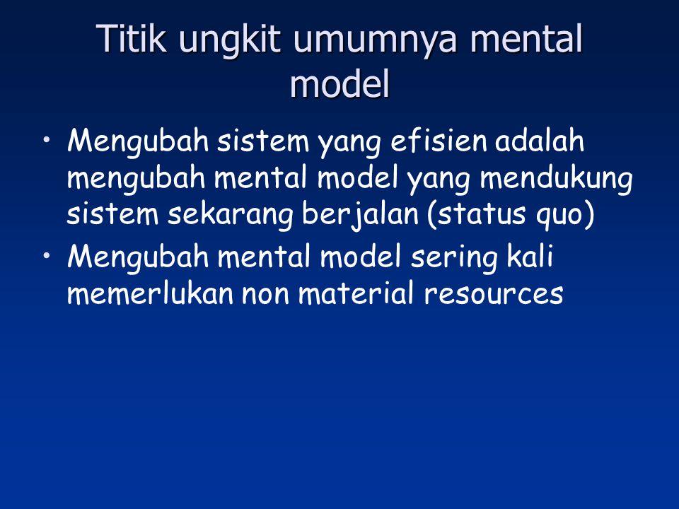 Titik ungkit umumnya mental model Mengubah sistem yang efisien adalah mengubah mental model yang mendukung sistem sekarang berjalan (status quo) Mengu