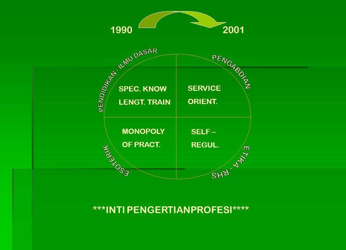 19902001 SPEC. KNOW LENGT. TRAIN SERVICE ORIENT. MONOPOLY OF PRACT. SELF – REGUL. ***INTI PENGERTIANPROFESI****