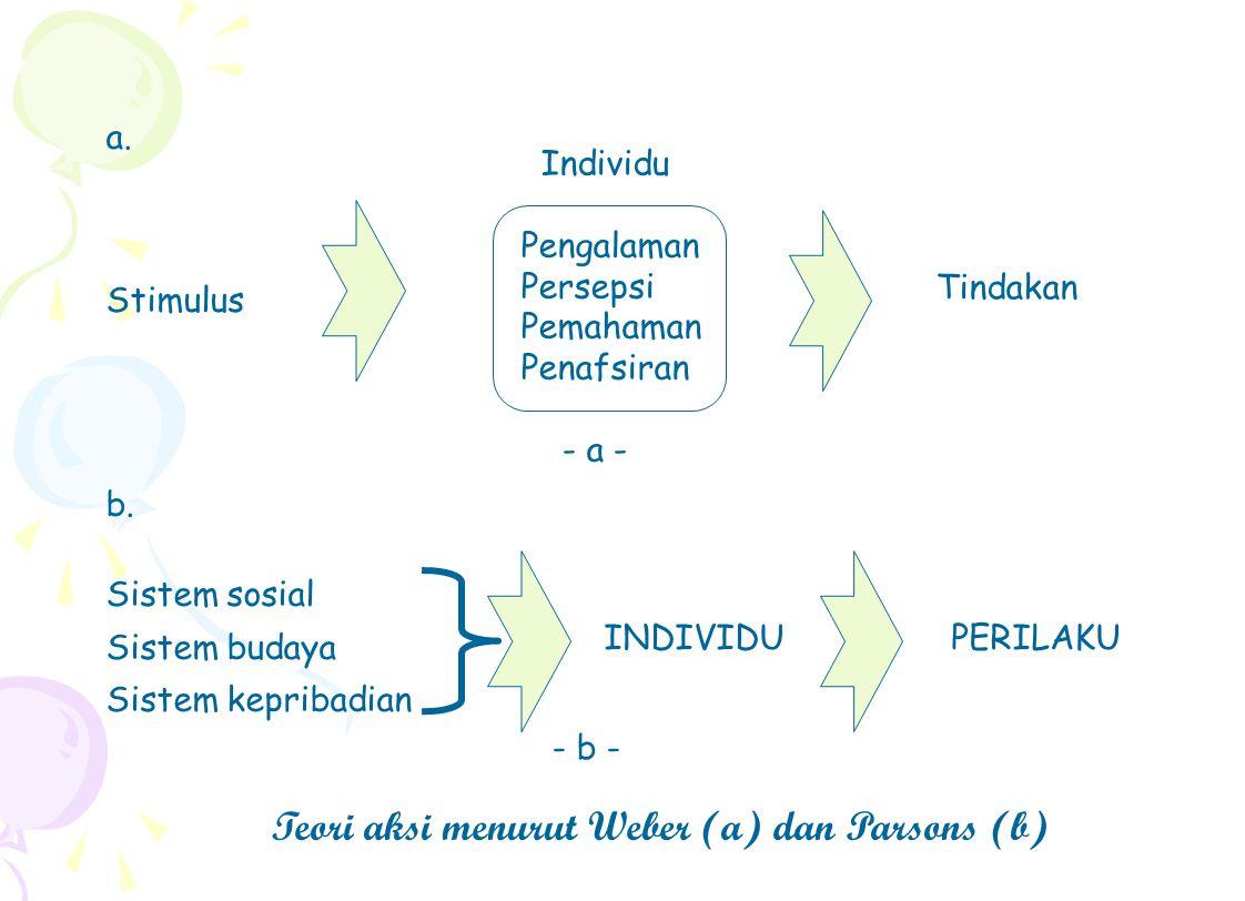 Individu Pengalaman Persepsi Pemahaman Penafsiran - a - a. Stimulus b. Sistem sosial Sistem budaya Sistem kepribadian Tindakan INDIVIDU PERILAKU - b -