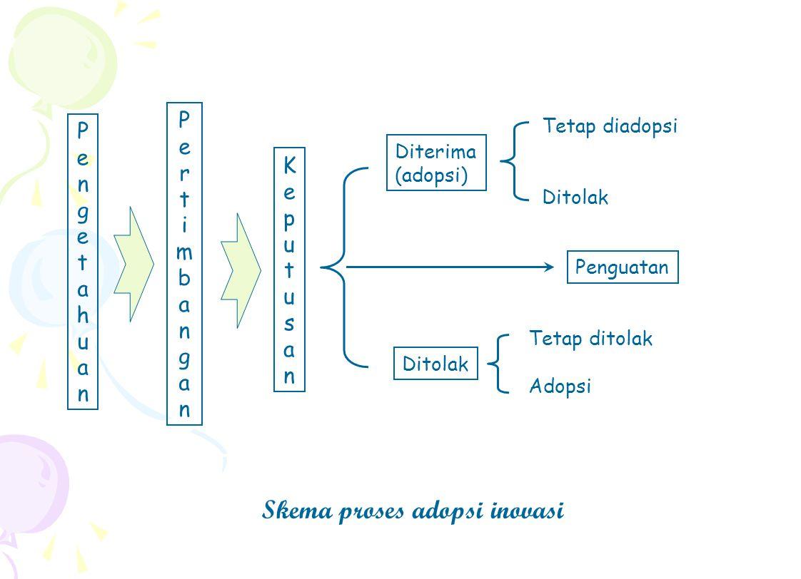 Penguatan Diterima (adopsi) Tetap diadopsi Ditolak Tetap ditolak Adopsi Skema proses adopsi inovasi PengetahuanPengetahuan PertimbanganPertimbangan Ke