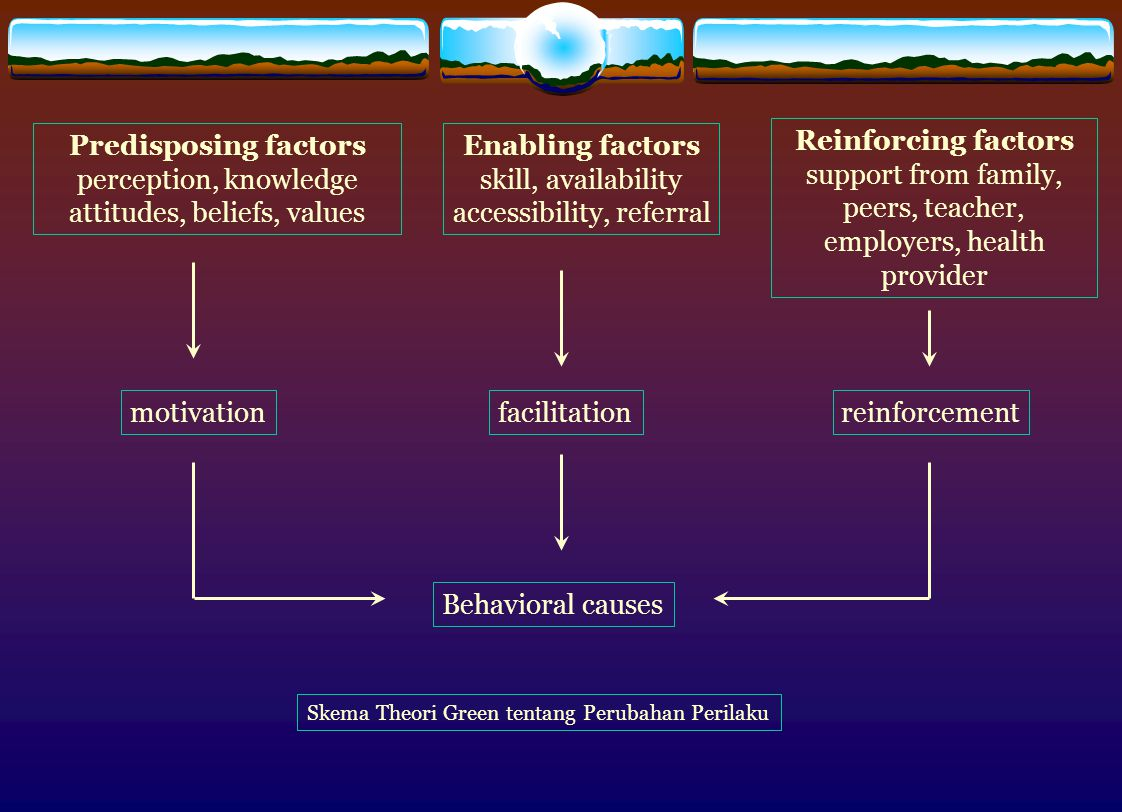 Predisposing factors perception, knowledge attitudes, beliefs, values Enabling factors skill, availability accessibility, referral Reinforcing factors