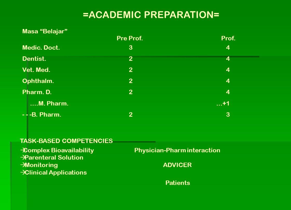 """=ACADEMIC PREPARATION= Masa """"Belajar"""" Pre Prof.Prof. Medic. Doct. Dentist. Vet. Med. Ophthalm. Pharm. D.....M. Pharm. - - -B. Pharm. 322222322222 4..."""