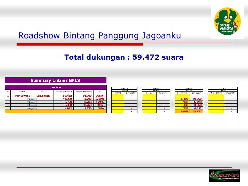 Logo Radio Roadshow Bintang Panggung Jagoanku Total dukungan : 59.472 suara