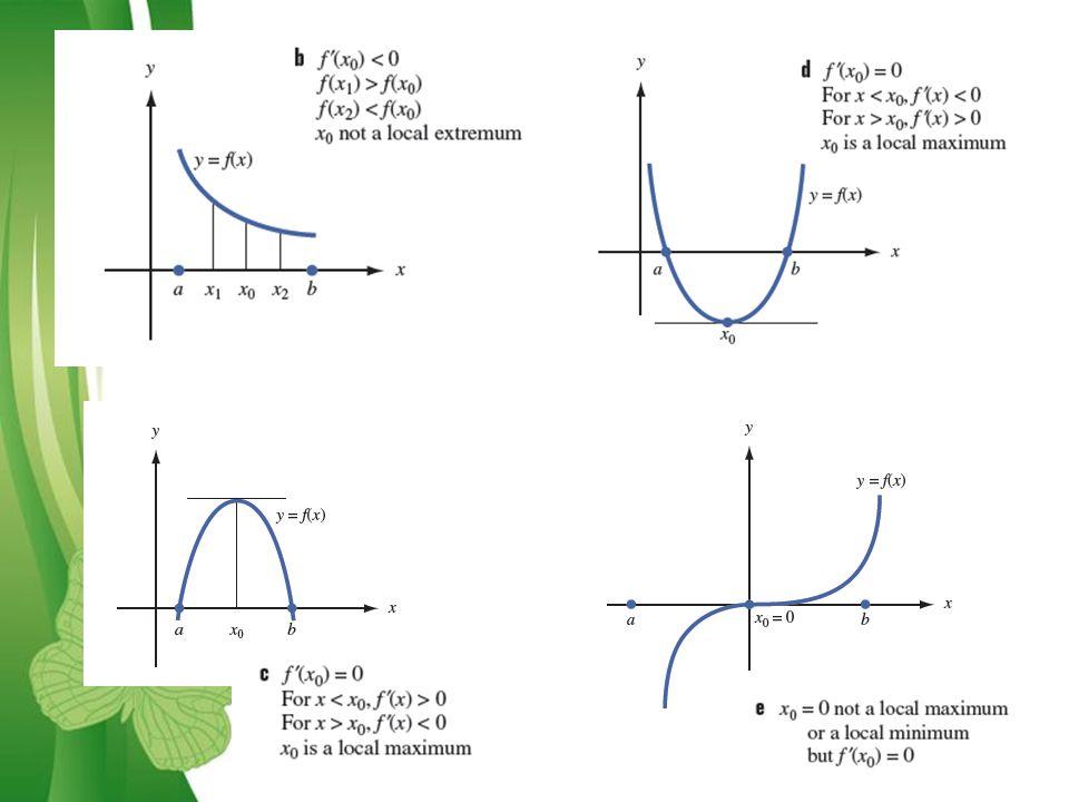 Free Powerpoint TemplatesPage 7 Kasus 1 Teorema: Jika f '(x 0 ) =0 dan f (x 0 )<0, maka x 0 adalah lokal maksimum Jika f '(x 0 ) =0 dan f (x 0 )>0, maka x 0 adalah lokal minimum Bagaimana jika f '(x 0 ) =0 dan f (x 0 )=0?