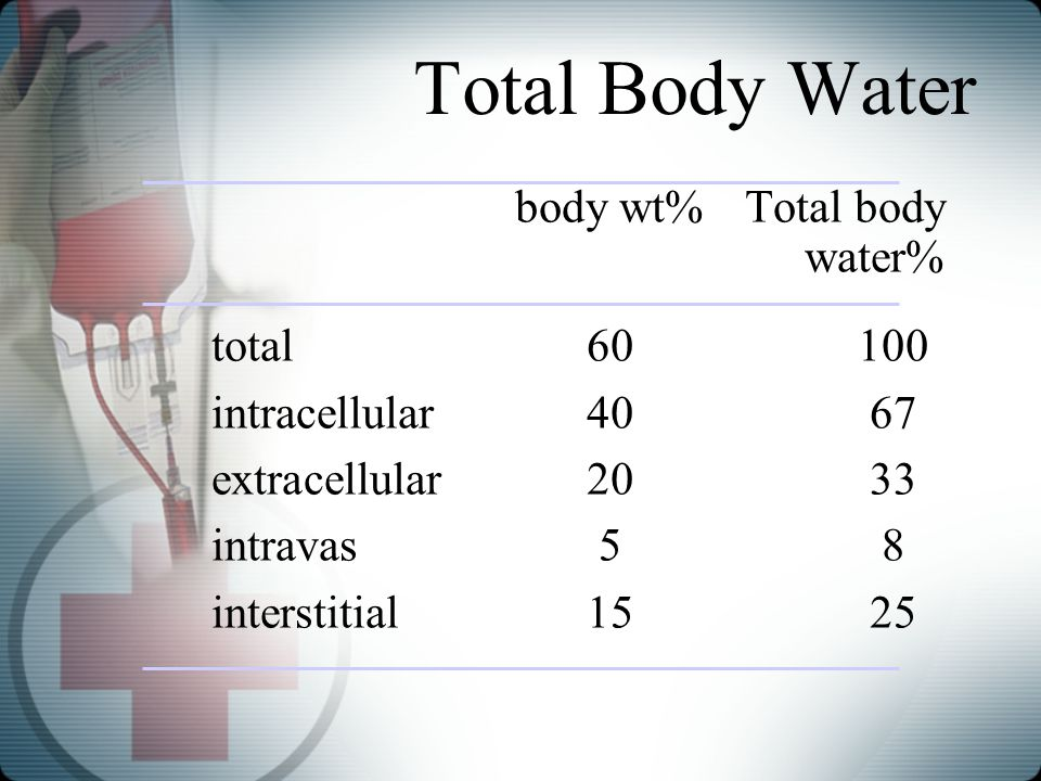 Total Body Water body wt%Total body water% total60100 intracellular4067 extracellular2033 intravas58 interstitial1525