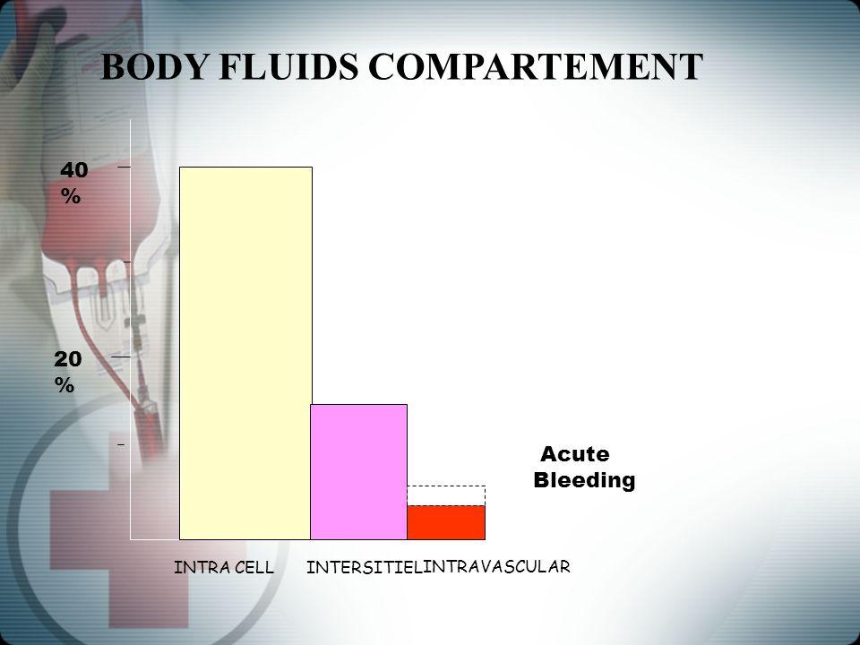 INTRA CELLINTERSITIEL 40 % 20 % INTRAVASCULAR Acute Bleeding BODY FLUIDS COMPARTEMENT