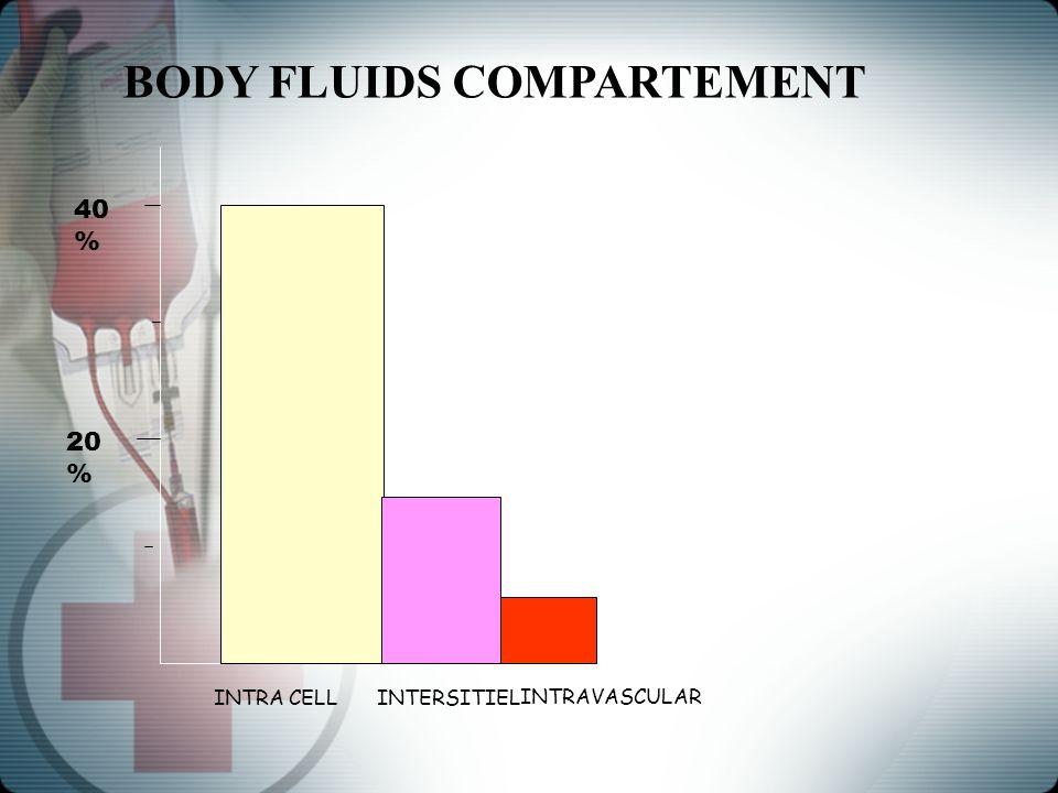 INTRA CELLINTERSITIEL 40 % 20 % INTRAVASCULAR BODY FLUIDS COMPARTEMENT