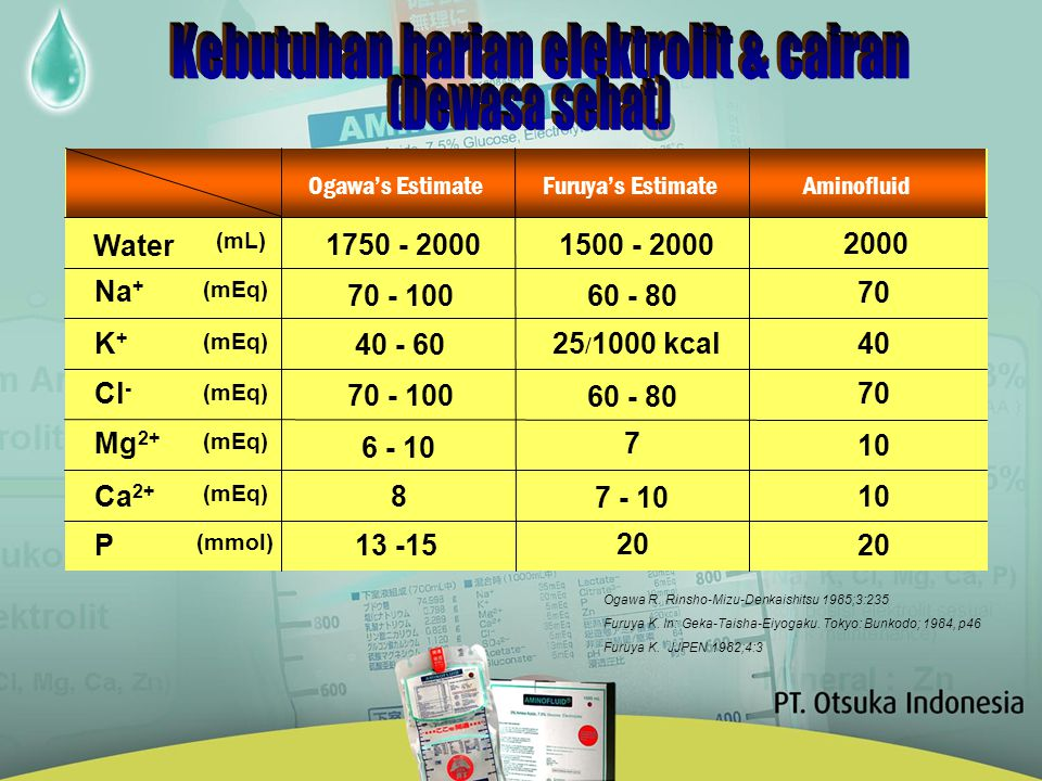 Ogawa's EstimateFuruya's Estimate Aminofluid Water Na + K+K+ Cl - Ca 2+ Mg 2+ P (mL)‏ (mEq)‏ 1750 - 2000 70 - 100 40 - 60 70 - 100 8 6 - 10 13 -15 150