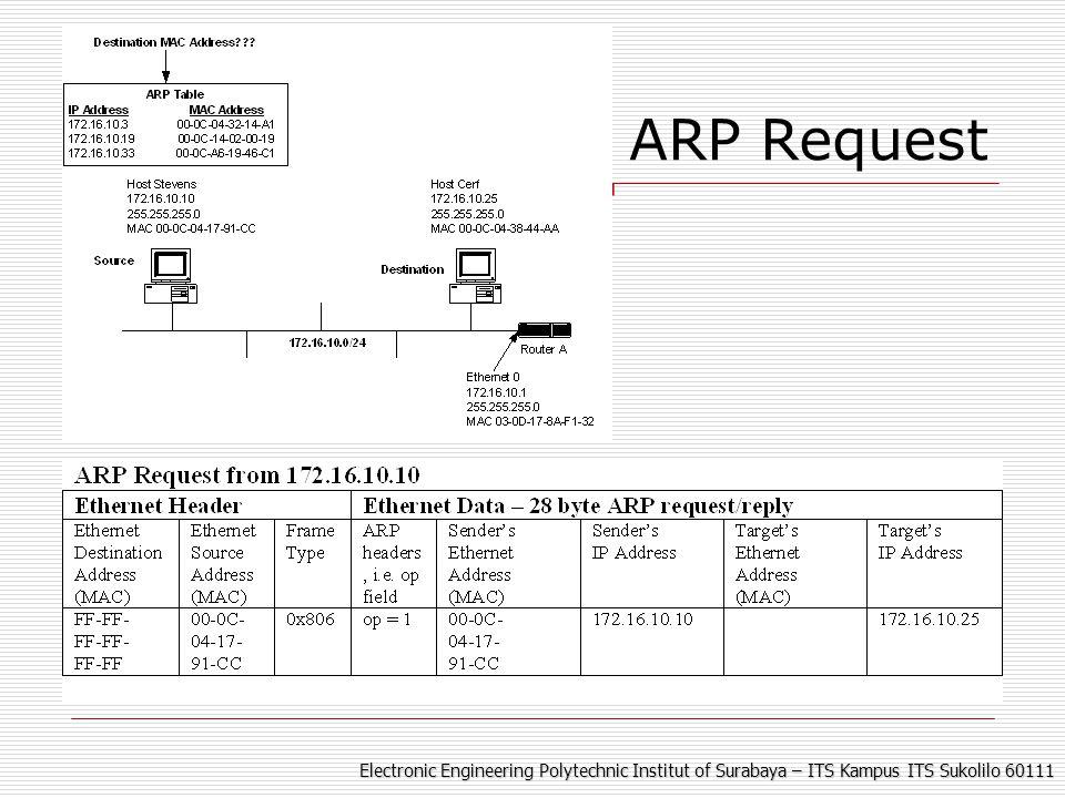 Electronic Engineering Polytechnic Institut of Surabaya – ITS Kampus ITS Sukolilo 60111 ARP Reply dari Host Cerf Hey pengirim ARP Request.
