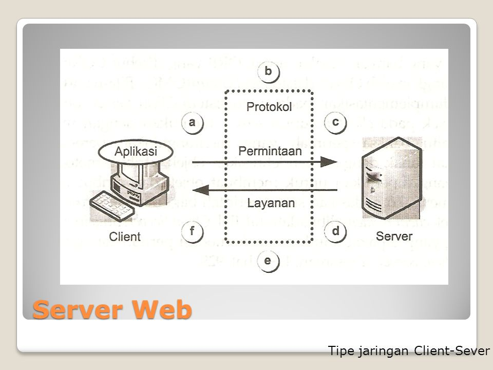Server Web Tipe jaringan Client-Sever