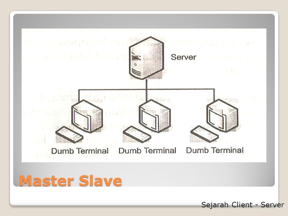 Server Transaksi Tipe jaringan Client-Sever