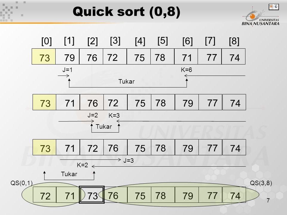 8 [0][2][4][6][8] 7876 77 71 72 [1][3][5][7] 75737479 K=1 J=2 Tukar 7876 77 72 71 75737479 Quick sort (0,1)