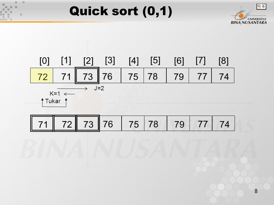 9 [0][2][4][6][8] 7876 77 72 71 [1][3][5][7] 75737479 K=8 J=5 Tukar 7476 77 72 71 75737879 K=5 J=6 Tukar 7674 77 72 71 75737879 QS(3,4)QS(6,8) Quick sort (3,8)
