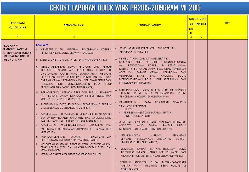 CEKLIST LAPORAN QUICK WINS PR2015-2019GRAM VII 2015 PROGRAM QUICK WINS RENCANA AKSITINDAK LANJUT TARGET 2015 KET SU DA H BELUM 13456 PROGRAM VII PEMBENTUKAN TIM INTERNAL ANTI KORUPSI (MELIBATKAN UNSUR PUBLIK DAN KPK) KASI WAS a.MEMBENTUK TIM INTERNAL PENCEGAHAN KORUPSI PERMANEN LANGSUNG DIBAWAH KASIWAS; b.
