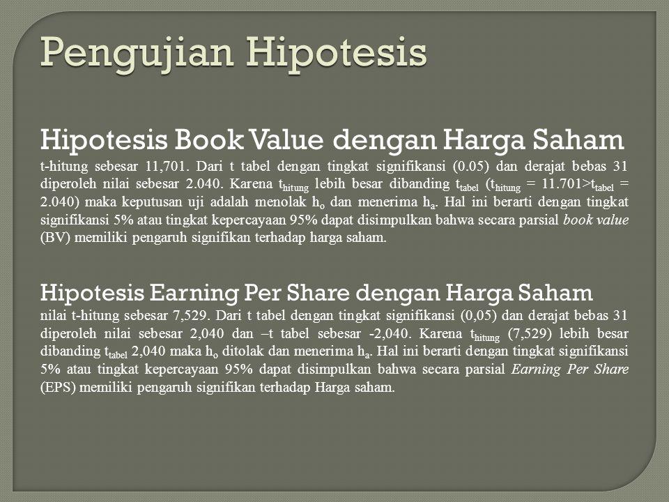 Pengujian Hipotesis Hipotesis Book Value dengan Harga Saham t-hitung sebesar 11,701. Dari t tabel dengan tingkat signifikansi (0.05) dan derajat bebas