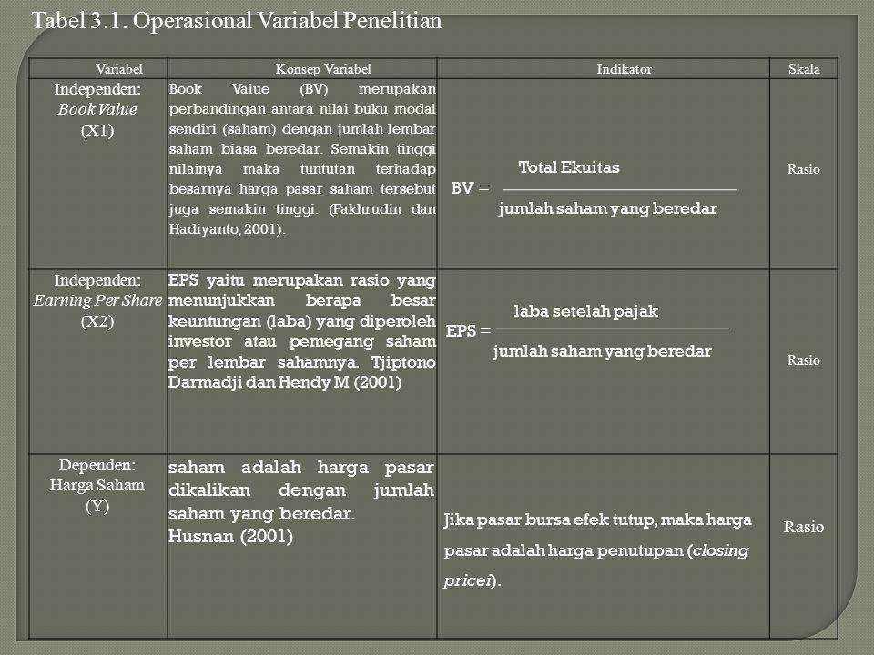 VariabelKonsep VariabelIndikatorSkala Independen: Book Value (X1) Book Value (BV) merupakan perbandingan antara nilai buku modal sendiri (saham) denga
