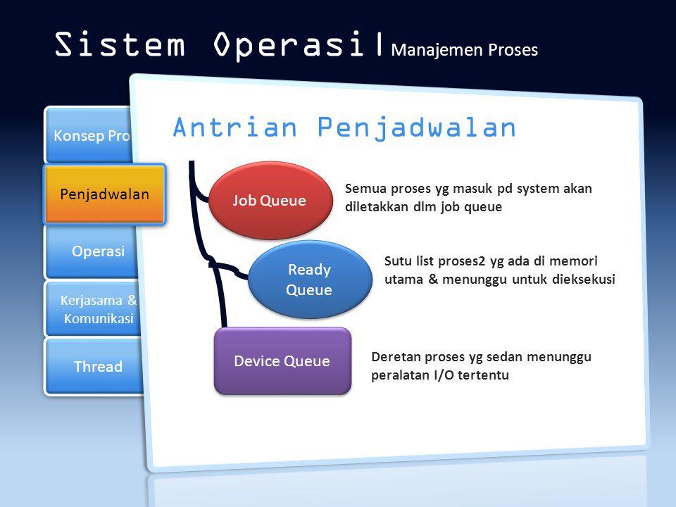 Operasi Kerjasama & Komunikasi Konsep Proses Thread Sistem Operasi  Manajemen Proses Menyeleksi proses-proses mana yang harus masuk/dibawa ke ready queue Penjadwalan Long-term Penjadwal (Scheduler) Memilih proses-porses yg siao untuk dieksekusi & mengalokasikan CPU ke salah satu proses tersebut Short-term