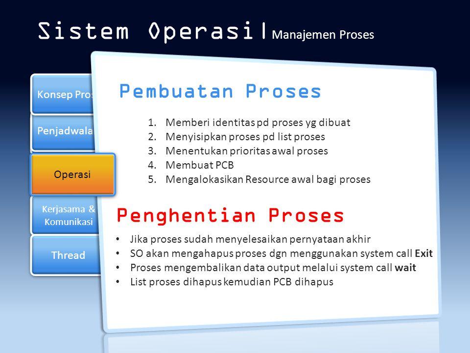 Penjadwalan Operasi Section 4 Konsep Proses Thread Sistem Operasi  Manajemen Proses Kerjasama & Komunikasi Keuntungan Proses Saling Kerjasama 1.Terjadi pembagian informasi 2.Meningkatkan kecepatan komputasi 3.Proses dapat dibagi dalam modul-modul 4.Memberikan kenyamanan pada programmer Komunikasi antar proses Komunikasi Langsung - send (P,pesan) ; mengirim pesan ke proses P - receive(Q, pesan) :menerima pesan dari proses Q Kumunikasi tak langsung menggunakan mailbox/port(penempatan pesan) - send (A,pesan); mengirim pesan ke mailbox A - receive (A,pesan); menerima pesan ke mailbox A