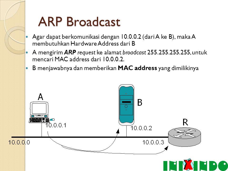 ARP Broadcast Agar dapat berkomunikasi dengan 10.0.0.2 (dari A ke B), maka A membutuhkan Hardware Address dari B A mengirim ARP request ke alamat broadcast 255.255.255.255, untuk mencari MAC address dari 10.0.0.2.