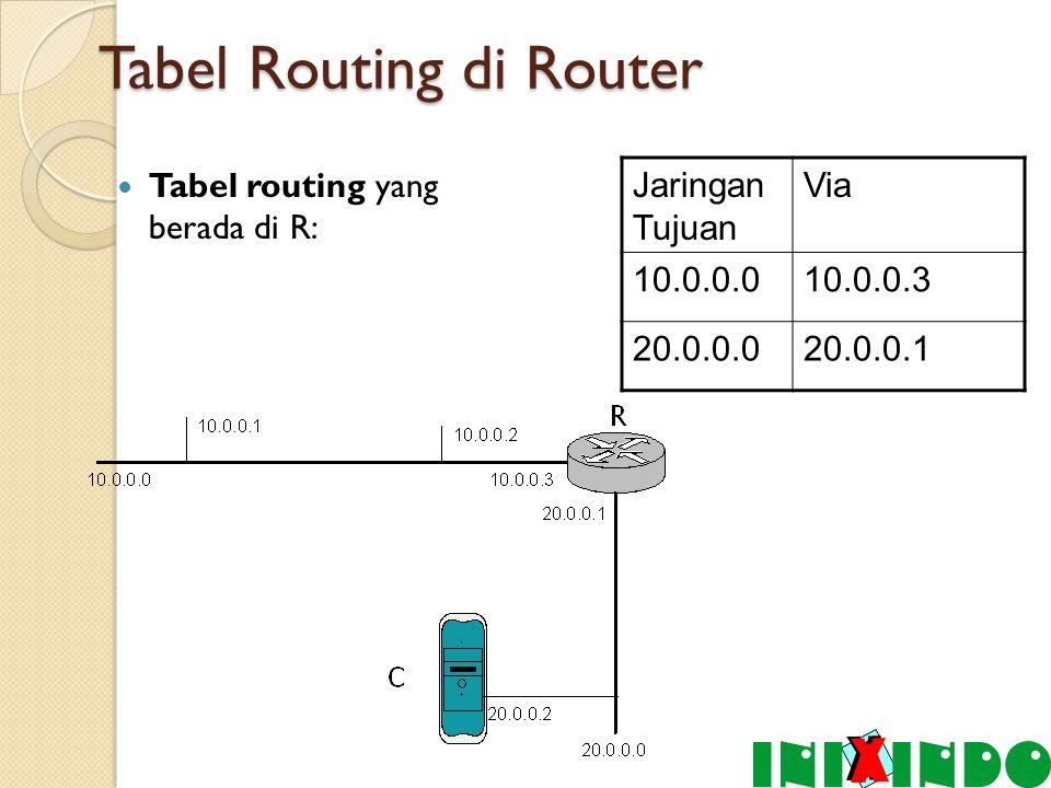 Tabel Routing di Router Tabel routing yang berada di R: Jaringan Tujuan Via 10.0.0.010.0.0.3 20.0.0.020.0.0.1