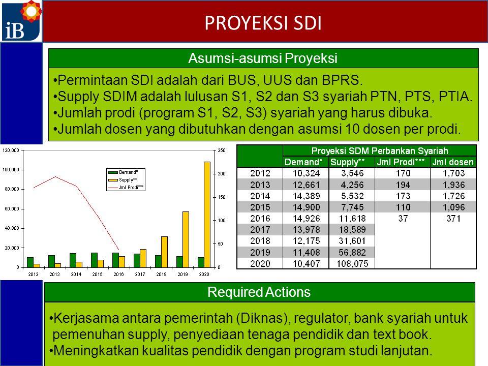 Asumsi-asumsi Proyeksi Permintaan SDI adalah dari BUS, UUS dan BPRS. Supply SDIM adalah lulusan S1, S2 dan S3 syariah PTN, PTS, PTIA. Jumlah prodi (pr