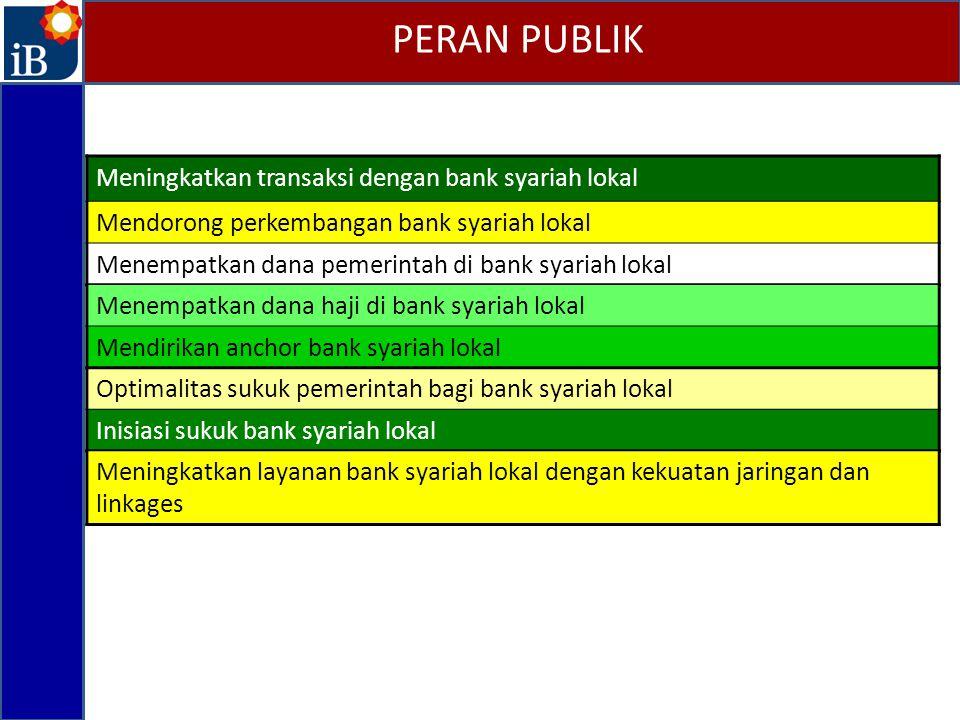 PERAN PUBLIK Meningkatkan transaksi dengan bank syariah lokal Mendorong perkembangan bank syariah lokal Menempatkan dana pemerintah di bank syariah lo